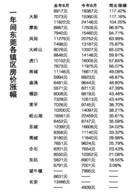 """东莞年内1/3镇街房价或进入""""2万时代"""""""