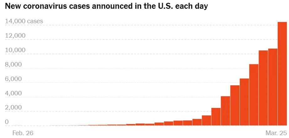 全球新冠病毒确诊确诊已超52万,美国8.2万成全球最多国家